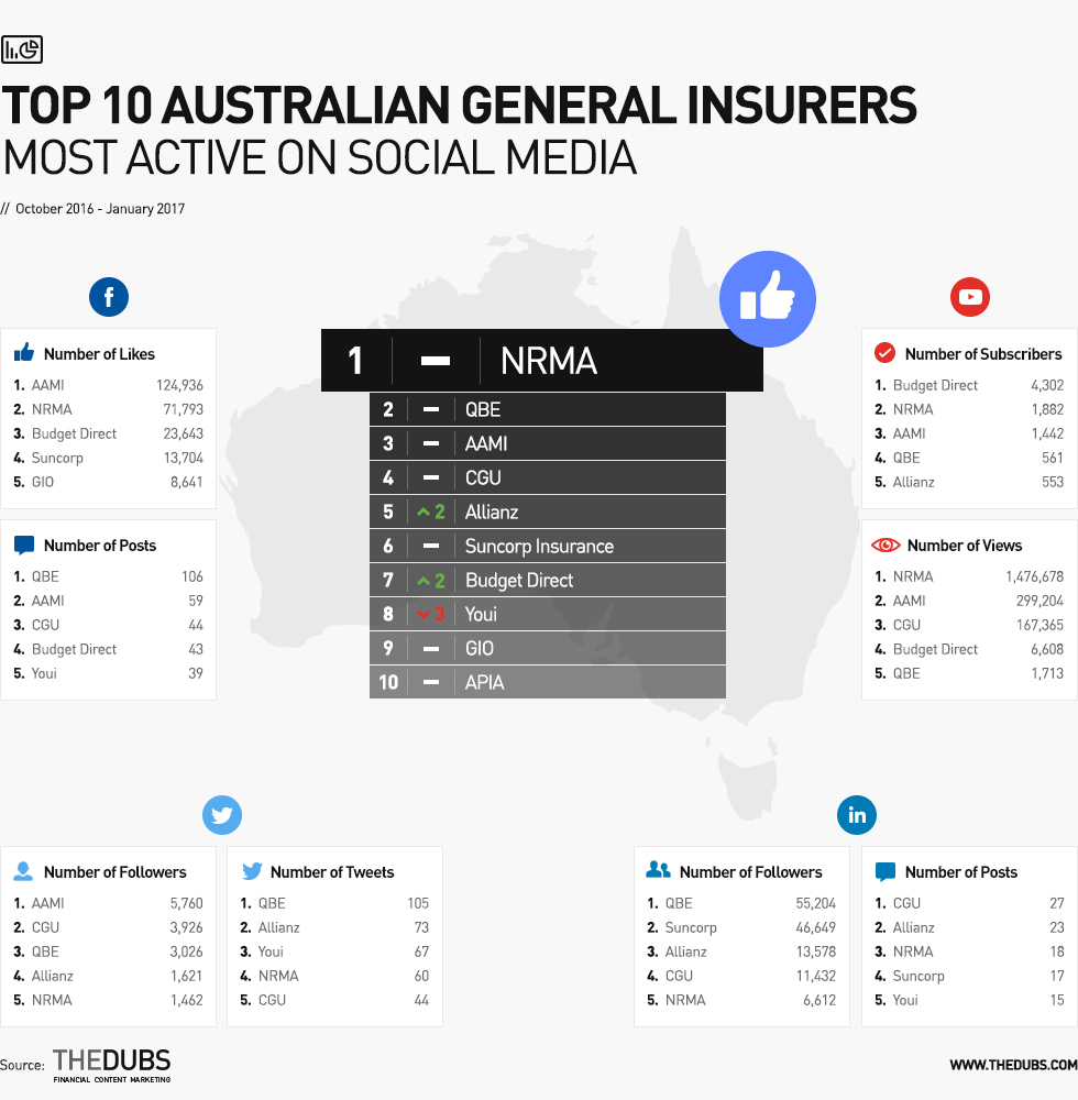 Top10_Australian_General_Insurers_Most_Active_On_Social_Media header