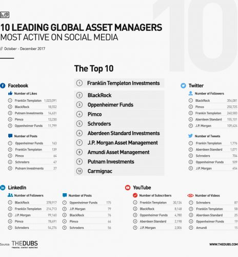 Top 10 global asset managers on social media