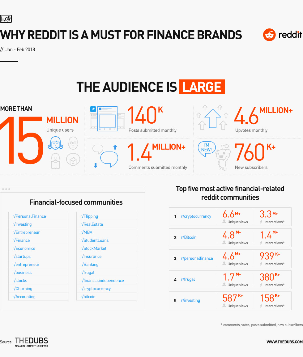 Why Reddit is a must for finance brands - The Dubs