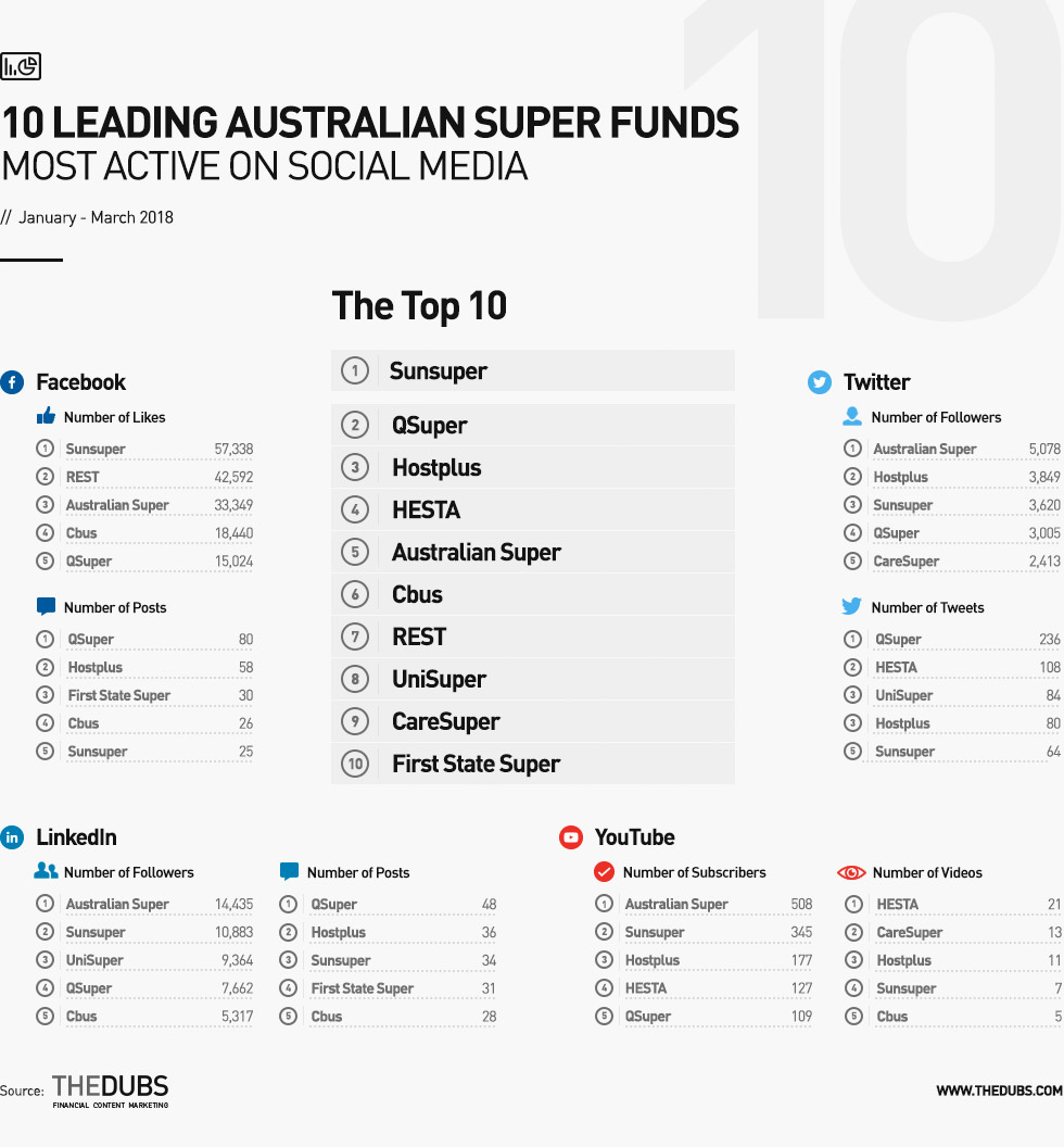 10LeadingAustralianSuperFunds-Apr2018-infographic header