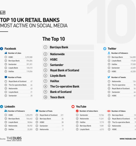 Top 10 UK retail banks on social media