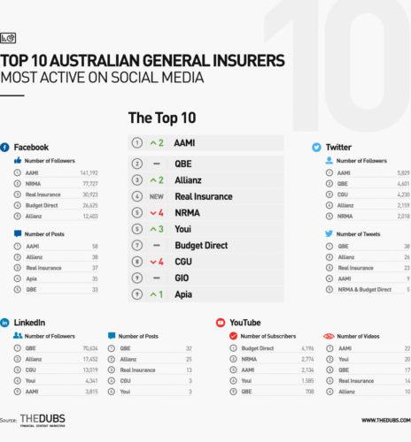 Top 10 Australian general insurers on social media