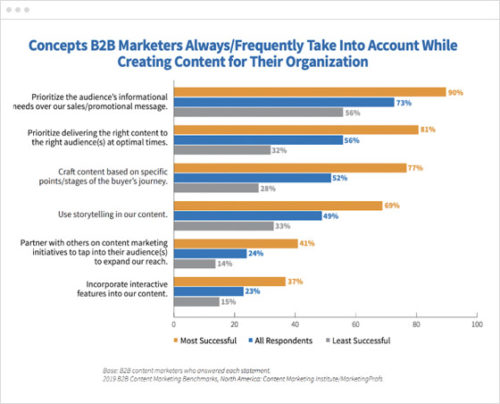 3 B2B content marketing strategies