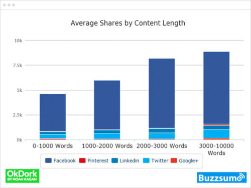 Why long-form content should be in your strategy