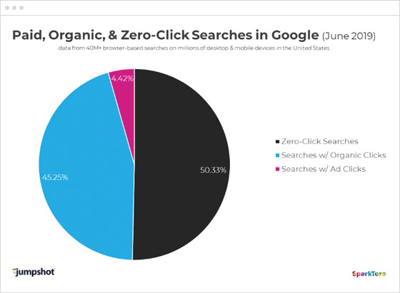 Why zero-click searches aren't a lost opportunity for finance brands