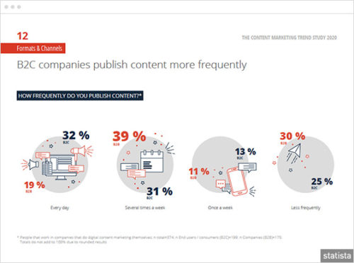 Mapping future content marketing trends