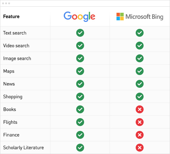 Is Bing a worthy contender for Google search