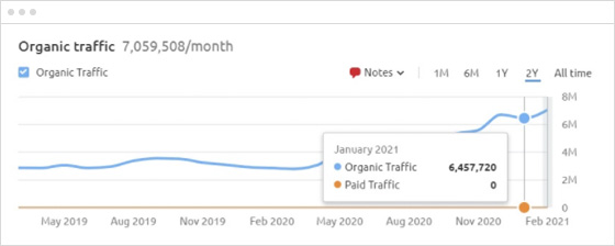 organic-traffic header