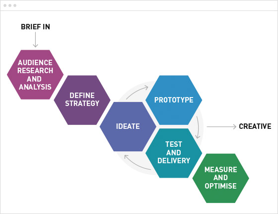 How design thinking gives financial content marketing its X Factor