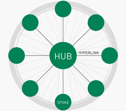 Hub and spoke SEO model